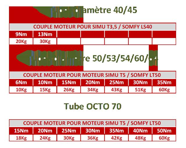 Choix Du Moteur Pour Volet Roulant Electrique Qualiferm